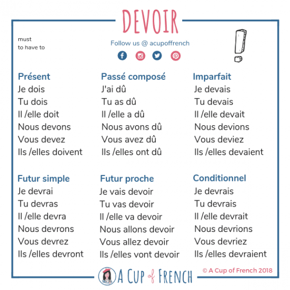 French Conjugation A Cup Of French French Expressions Cours De Francais Passe Compose