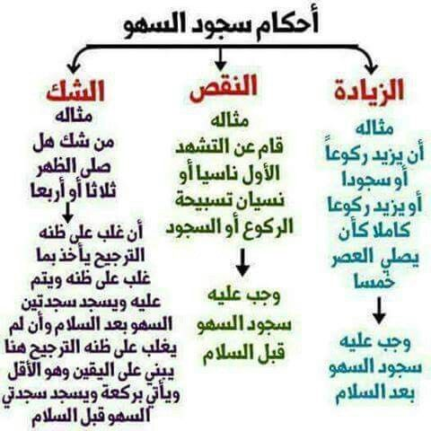 Pin By Fouad Bouzefran On دعاء Islamic Inspirational Quotes Islamic Phrases Islam Facts
