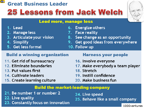 an analysis of managerial leadership by jack welch general electric Strategic management of general electric 1 general electric company 2 introduction general electric company or ge, is an american multinational conglomerate corporation incorporated in schenectady, new york and headquartered in fairfield, connecticut, united states the history of general electric company is a significant part of the history of technology in the united states general.