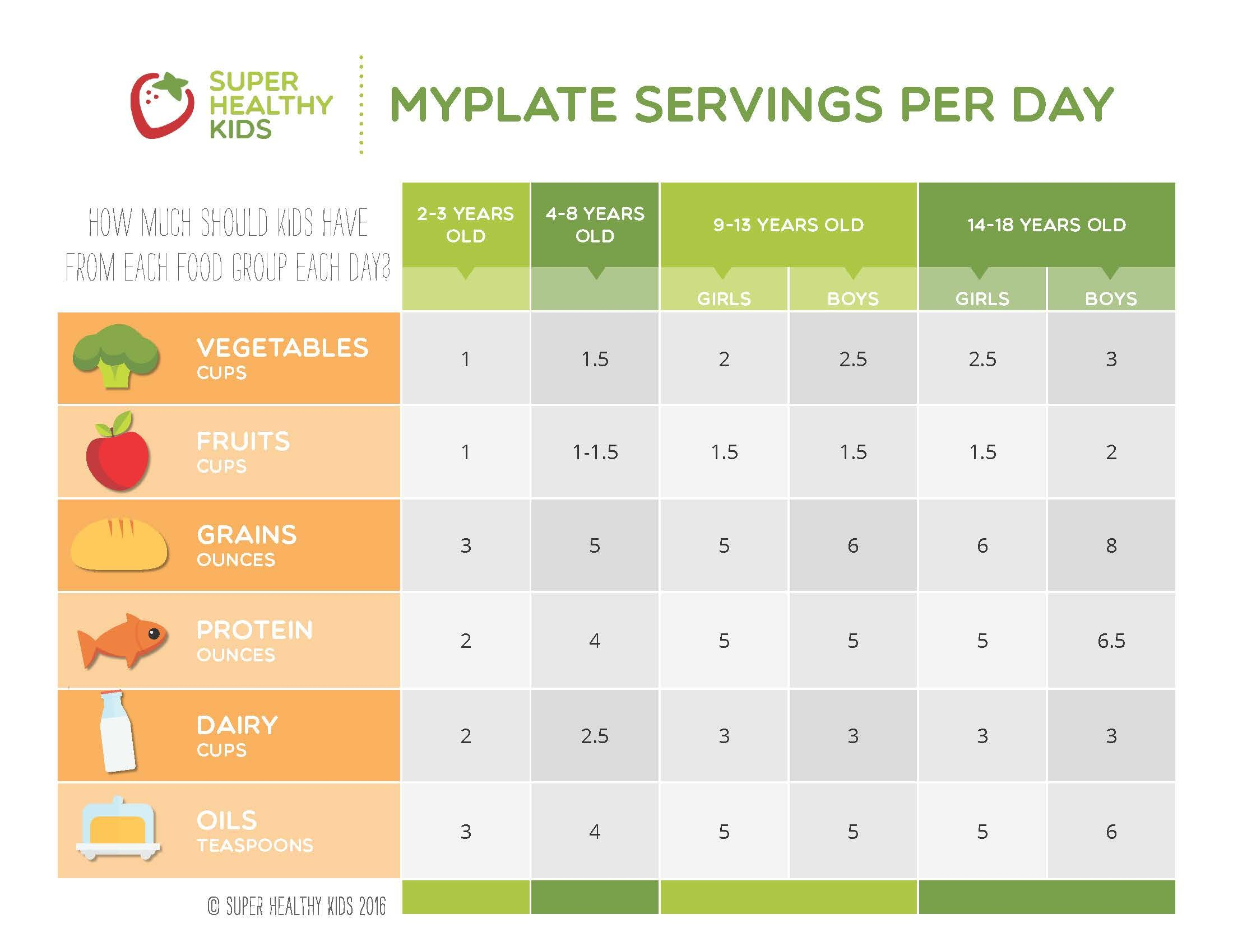 MyPlate Guide to Portion Sizes Super healthy kids