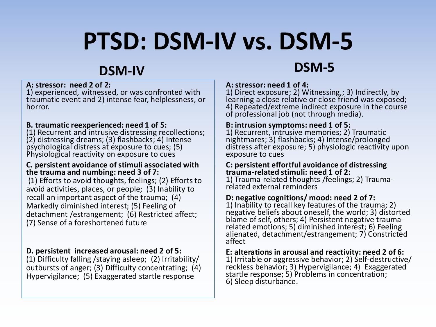 dsm-iv case studies for students Dsm-5 ptsd criteria questioned in study to ptsd diagnostic criteria in dsm-iv-tr extensive revision than was the case for most other conditions.