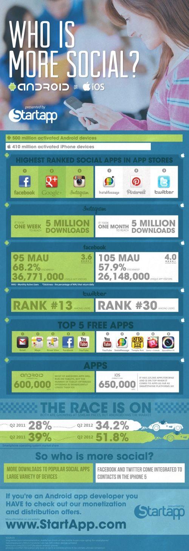 """Quem é mais """"social""""? Android or iPhone"""