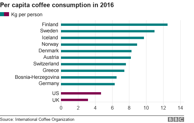 Coffee Who Grows Drinks And Pays The Most International Coffee Organization Coffee Market International Coffee