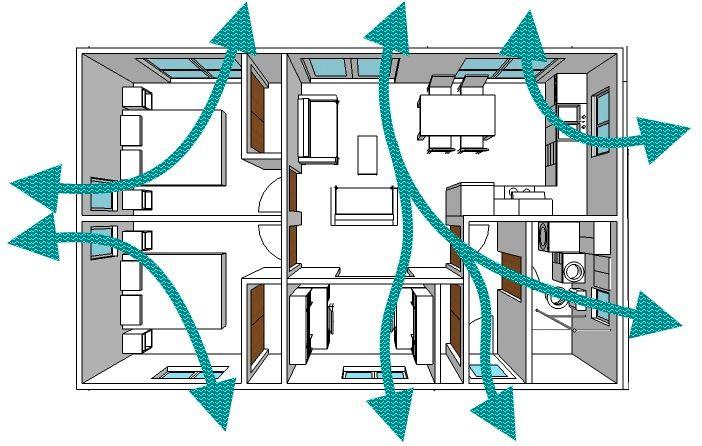 ventilasi silang rumah