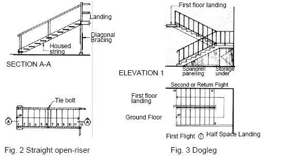 Types Of Stairs Types Of Stairs Stair Design Architecture