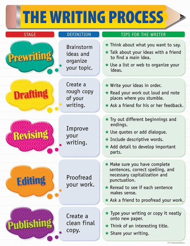The writing process small chart diya pinterest writing skills the tips on this chart will help students to become masters at writing chart includes reproducibles and activity ideas on the back to reinforce writing fandeluxe Choice Image