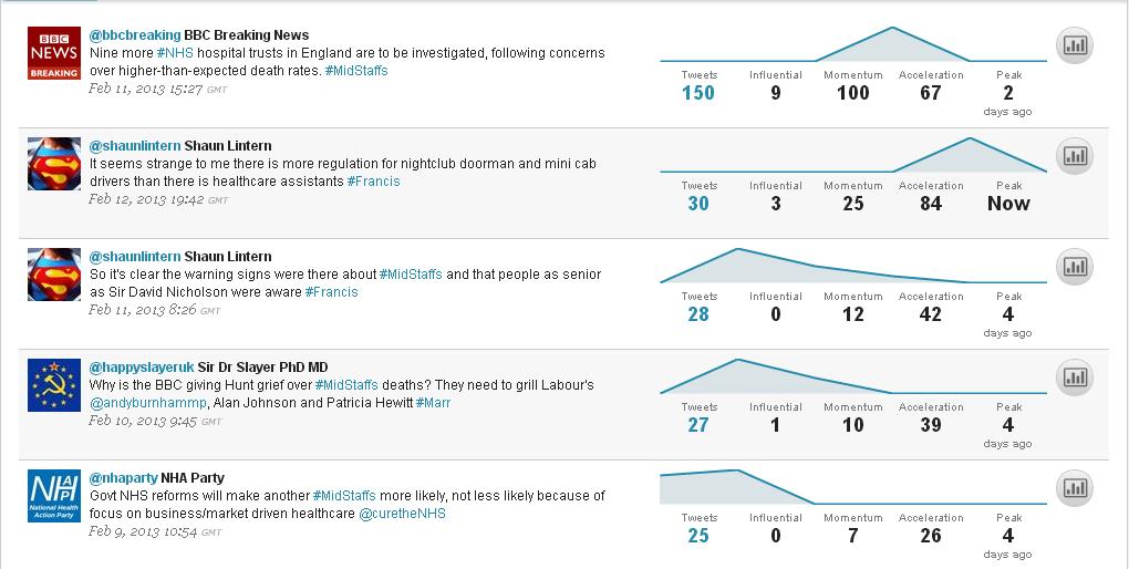 Top tweets around #midstaffs and #Francis between 9 Feb - 14 Feb 2013.