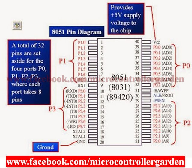 Pin Diagram Of 8051 Microcontroller With Description Microcontrollers Block Diagram Diagram