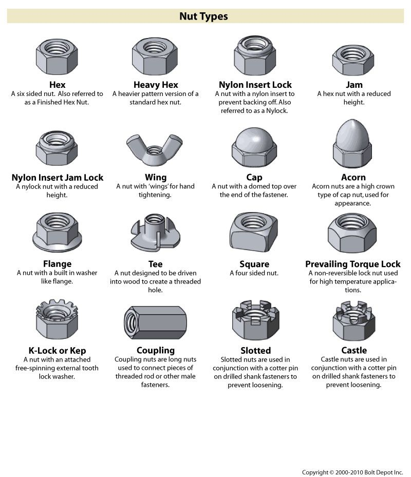 Fastener type chart on bolt depot with images nut and