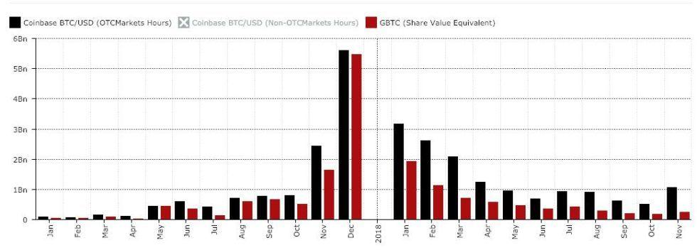 bitcoin otc market volume