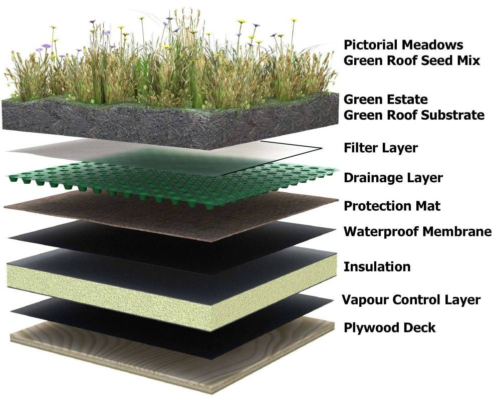 Green roofs bob vila 39 s blogs pinterest green roofs for Sustainable roofing materials