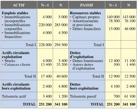 bilan-fonctionnel   Tableau de financement, Cours de ...
