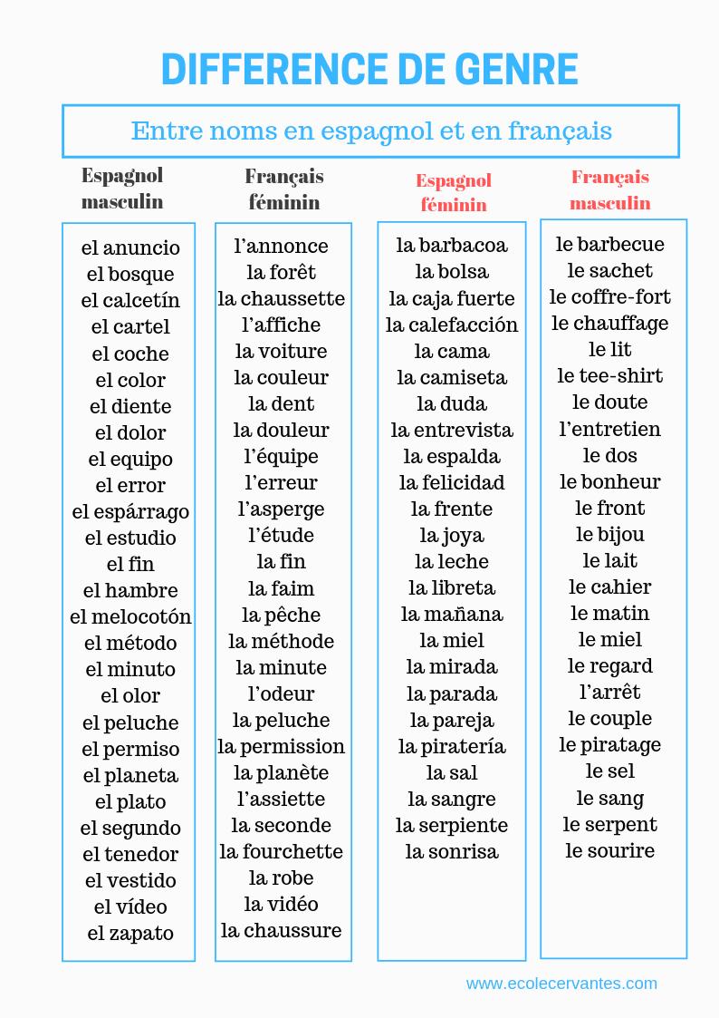 Difference De Genre Entre Les Noms En Espagnol Et En Francais Espagnol Espagnol Gratuit Cours Espagnol Gratuit