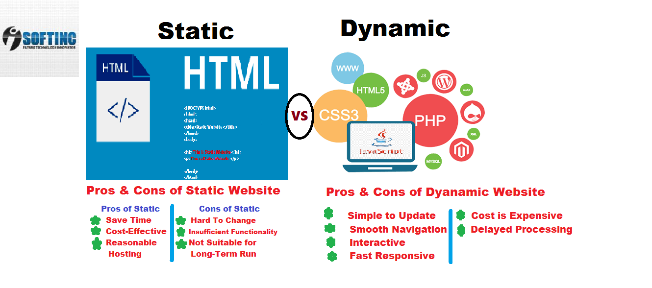 What is the difference between the Static Vs Dynamic