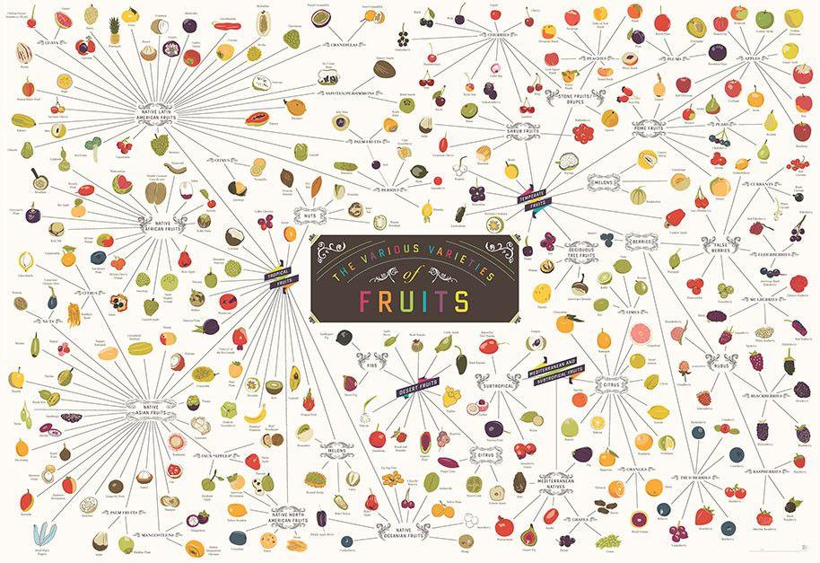 Todas as frutas