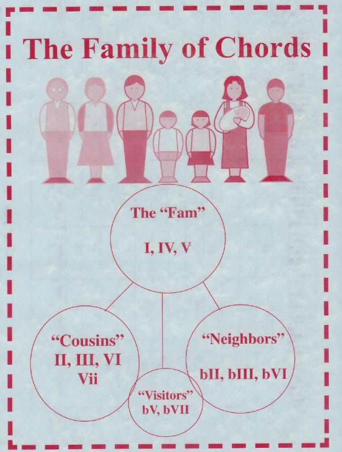 The Family Of Chords Chart Httpplaypiano101 Tips47