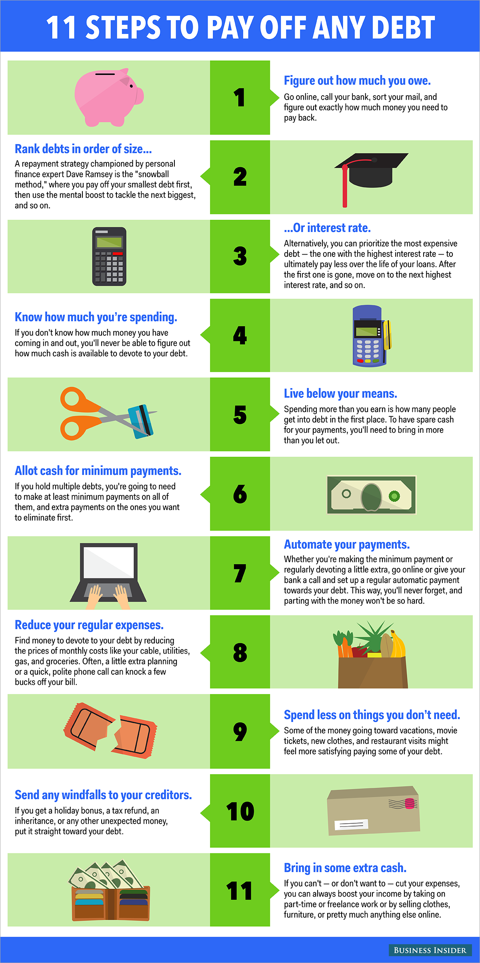 11 Simple Steps To Help You Pay Off Any Kind Of Debt Debt Relief Programs Debt Payoff Pay Off Mortgage Early