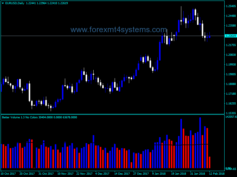 Forex Better Volume No Colors Indicator | Free Forex MT4