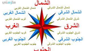 تعليم الاتجاهات الجهات الاربعة للاطفال Peace Symbol Symbols Labels