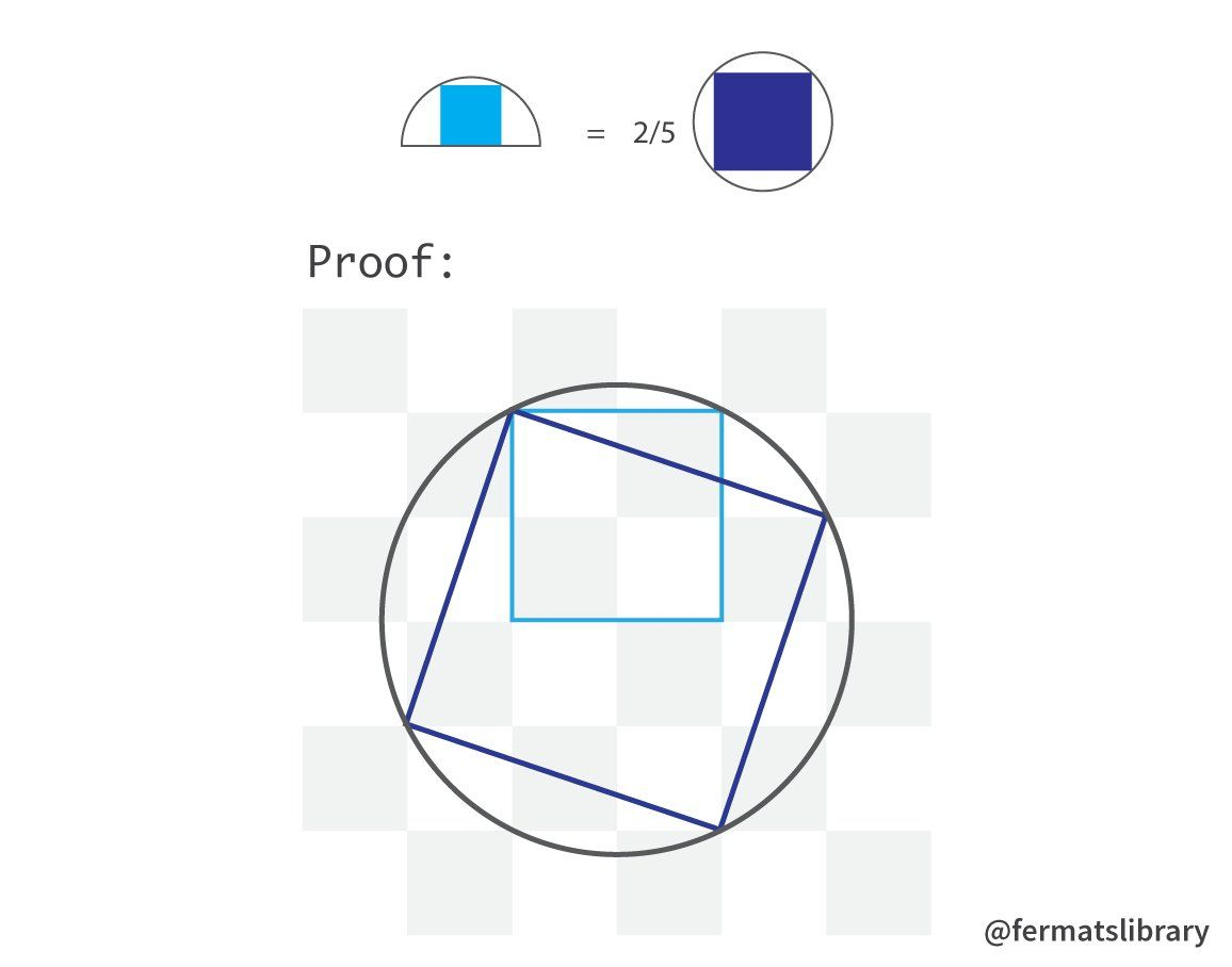 A Visual Proof That A Square Inscribed In A Semicircle Has