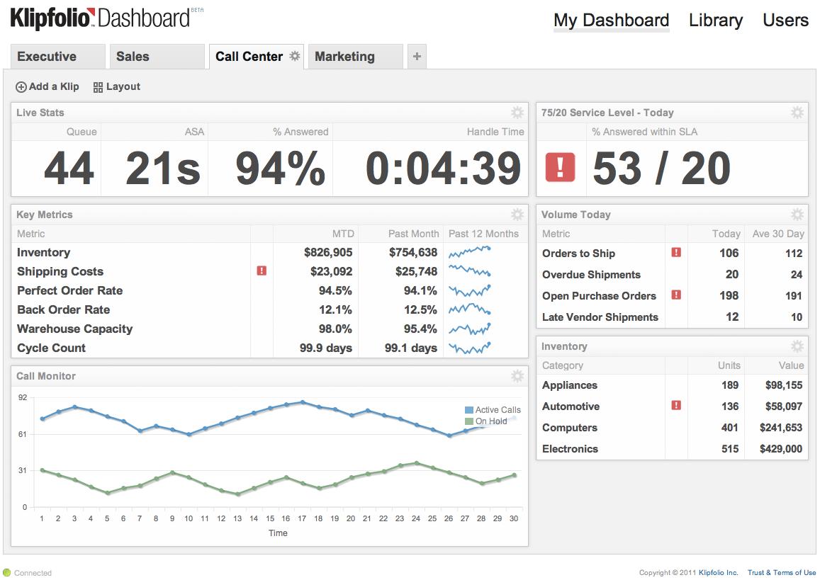 Call Center data dashboard by Klipfolio