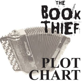 book thief plot chart organizer by zusak while reading the novel the book thief plot chart guides learners in analysis of the 6 parts of the plot freytag s pyramid exposition setting characters and background info