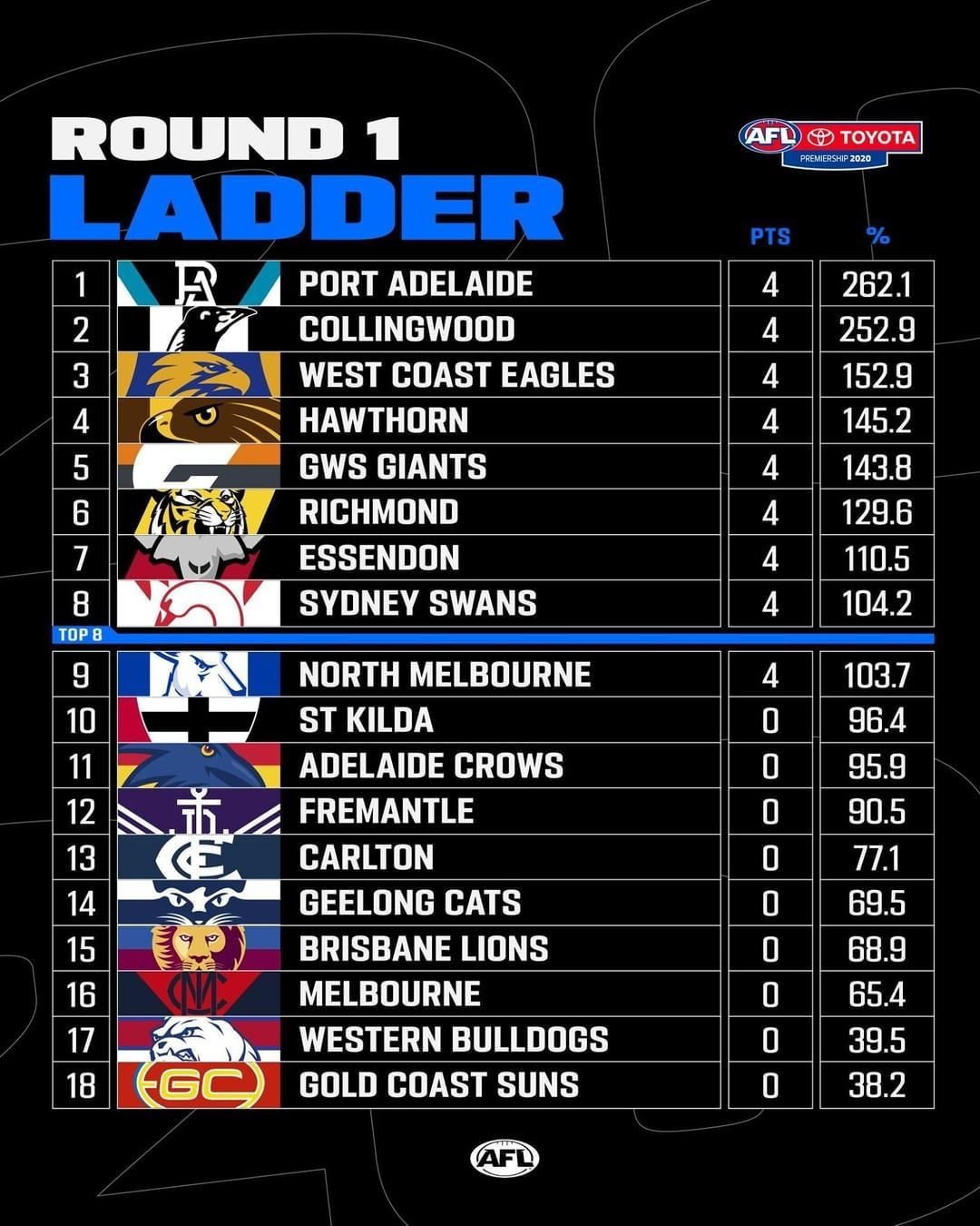 Afl On Instagram A Reminder Of How The Ladder Stands One Round Into The 2020 Toyota Afl Premiership Season In 2020 Afl Premiership Afl Geelong Cats
