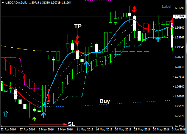forex lasers