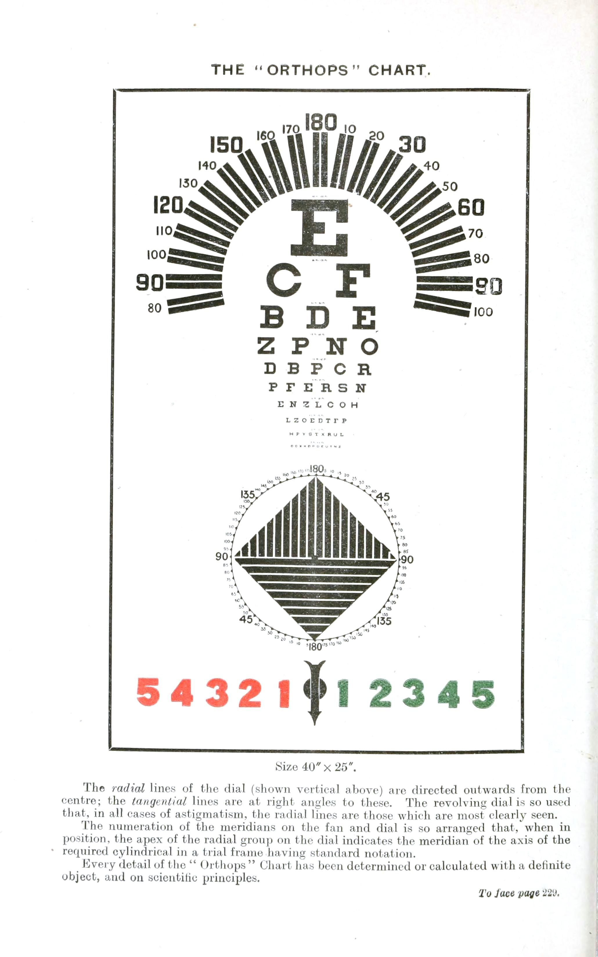 Typography Eye Chart1