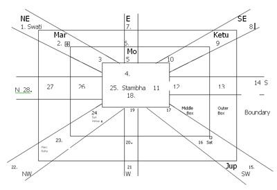 astrologiska matchmaking diagram