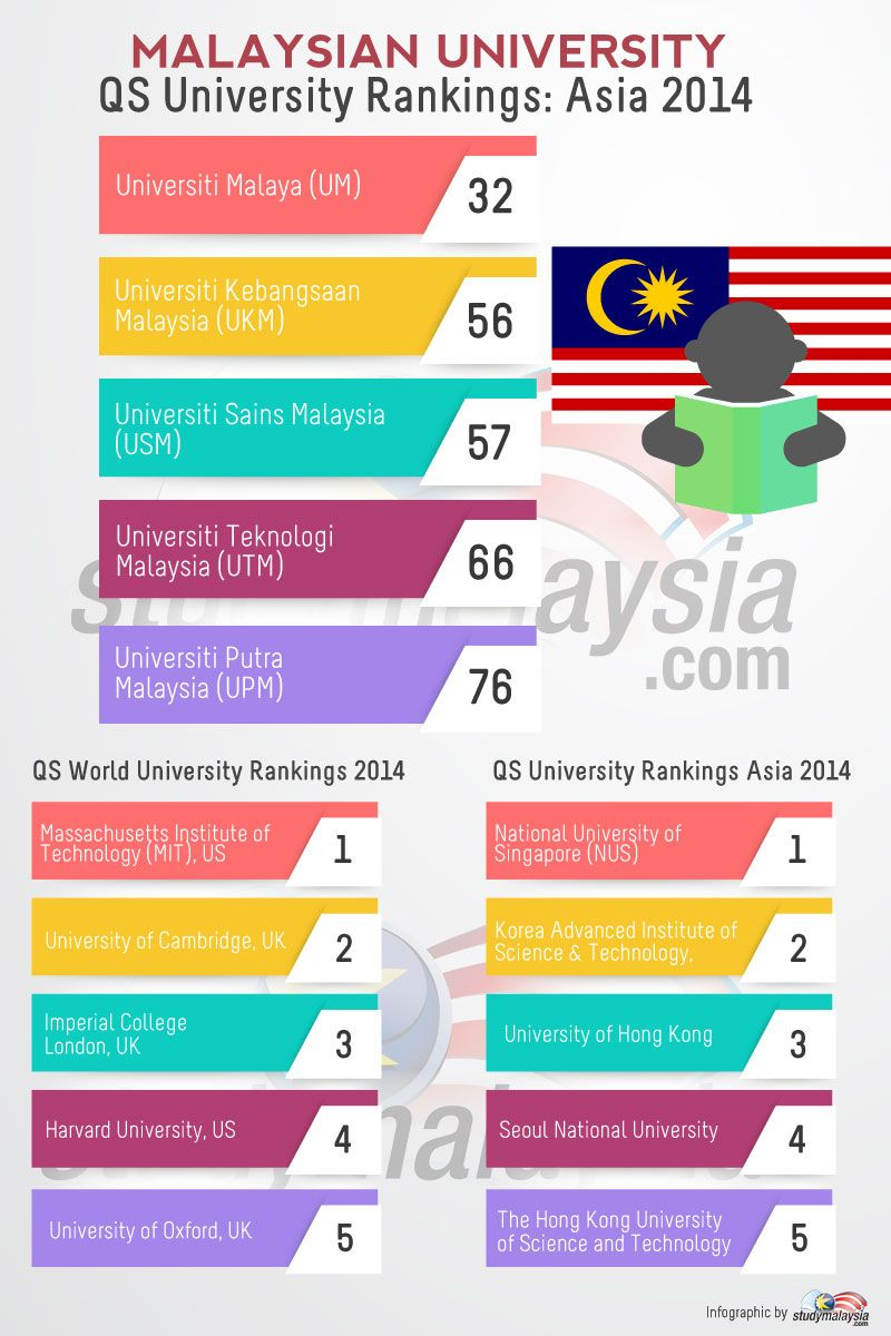 Top Stories Studymalaysia Com University Rankings Education Issues Educational Articles