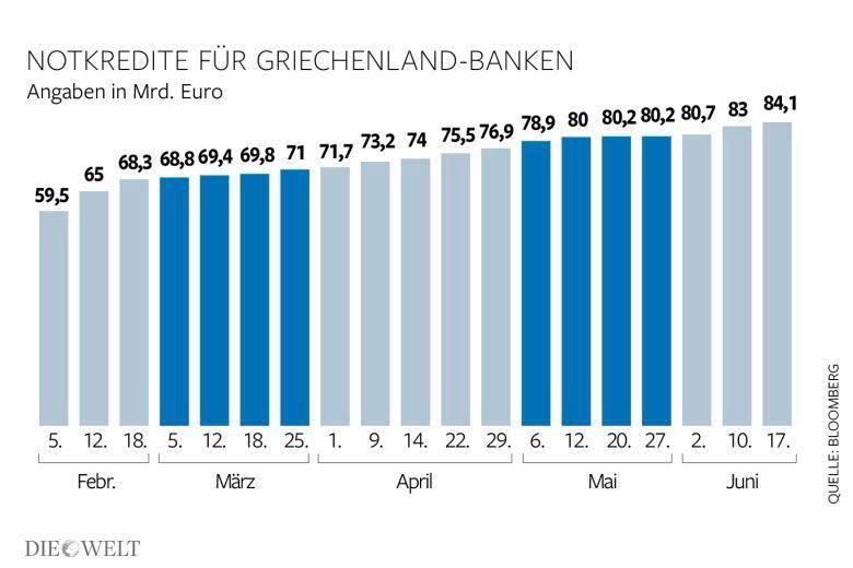 El #ELA es la última oportunidad de un banco para sobrevivir. Y así llevan los bancos griegos desde principios de año
