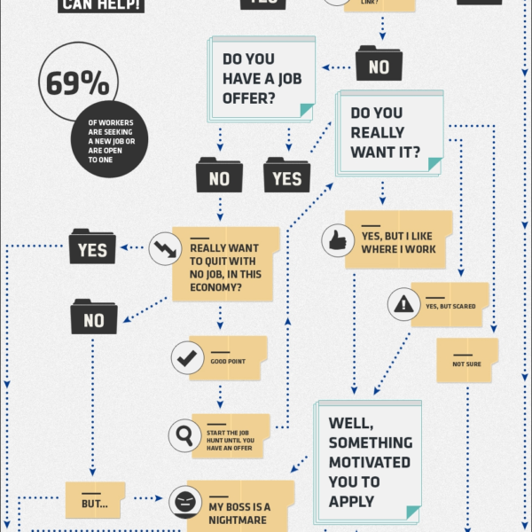 21 Creative Flowchart Examples For Making Important Life Decisions With Regard To Flow Chart Design Inspiration Flow Chart Design Chart Design Flow Chart