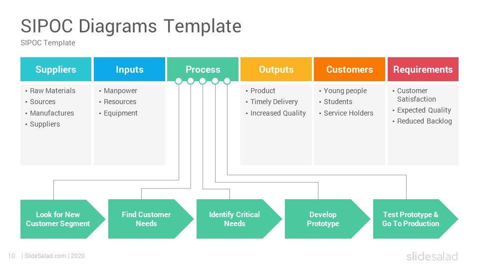Sipoc Diagrams Powerpoint Template Slidesalad In 2020 Powerpoint Templates Powerpoint Business Process Management