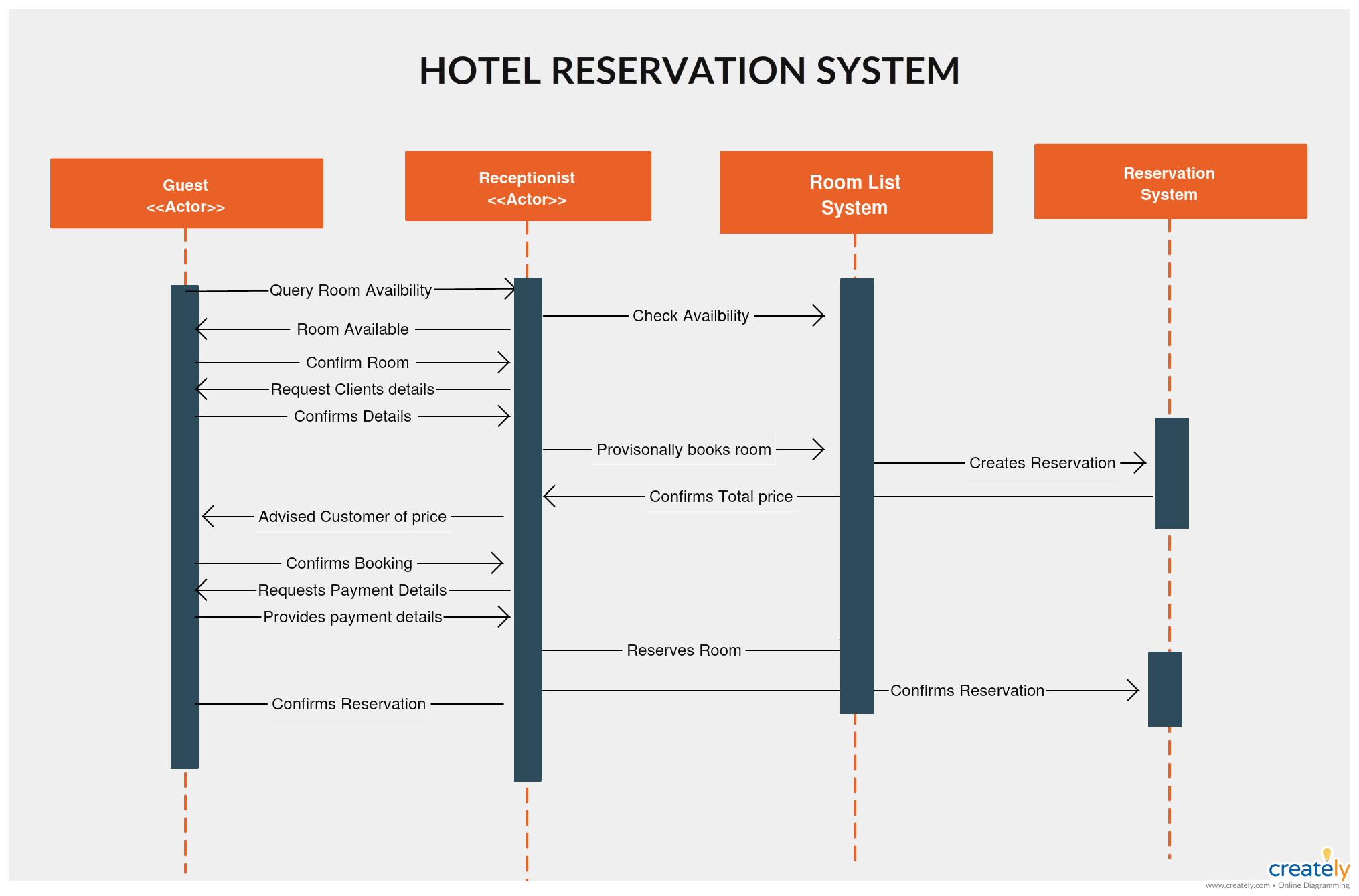 Hotel Reservation  Great visual illustration of sequence