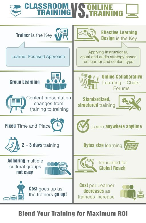 Classroom Training Vs Online Training Elearning Onlinelearning