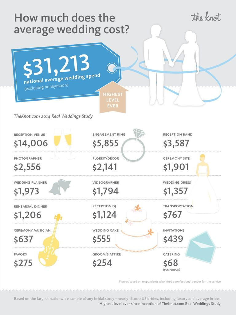 an infographic showing the average cost of weddings in the united ...