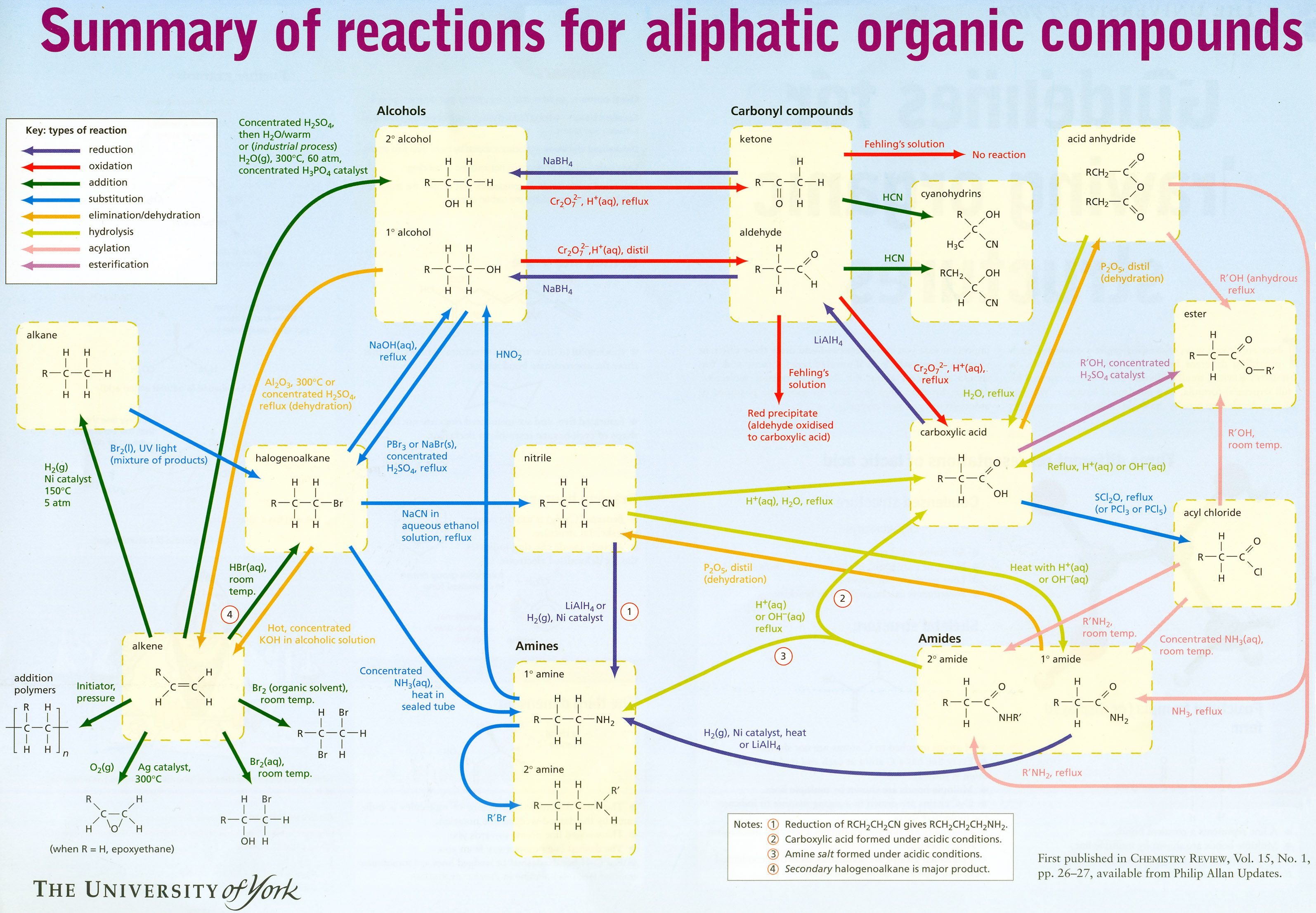 Organic Reactions Flow Chart  Organic Chemistry Reactions Flow