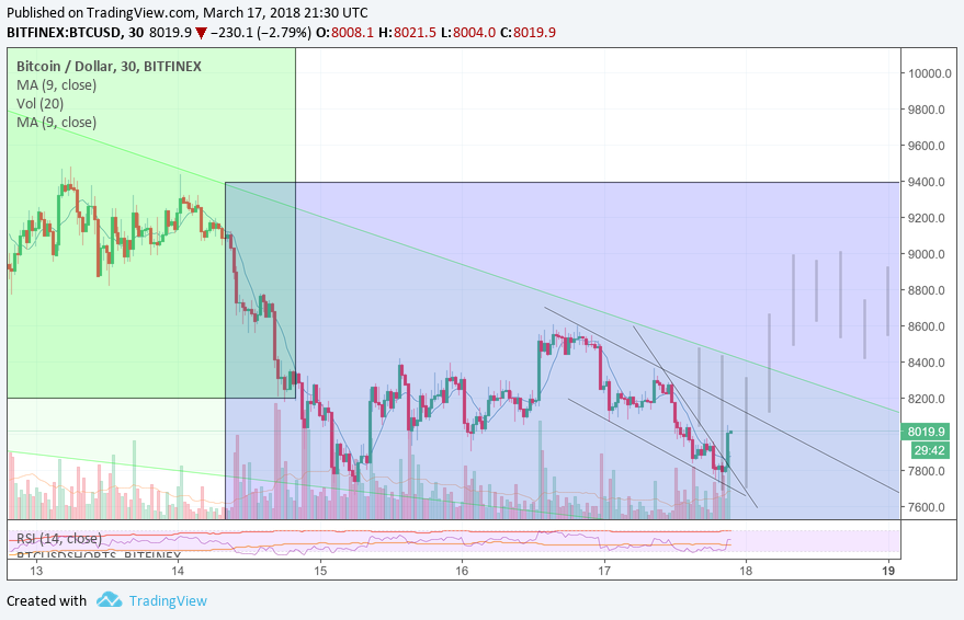 Btcusd 8015 4 2 84 Unnamed Tradingview Bitcoin Chart