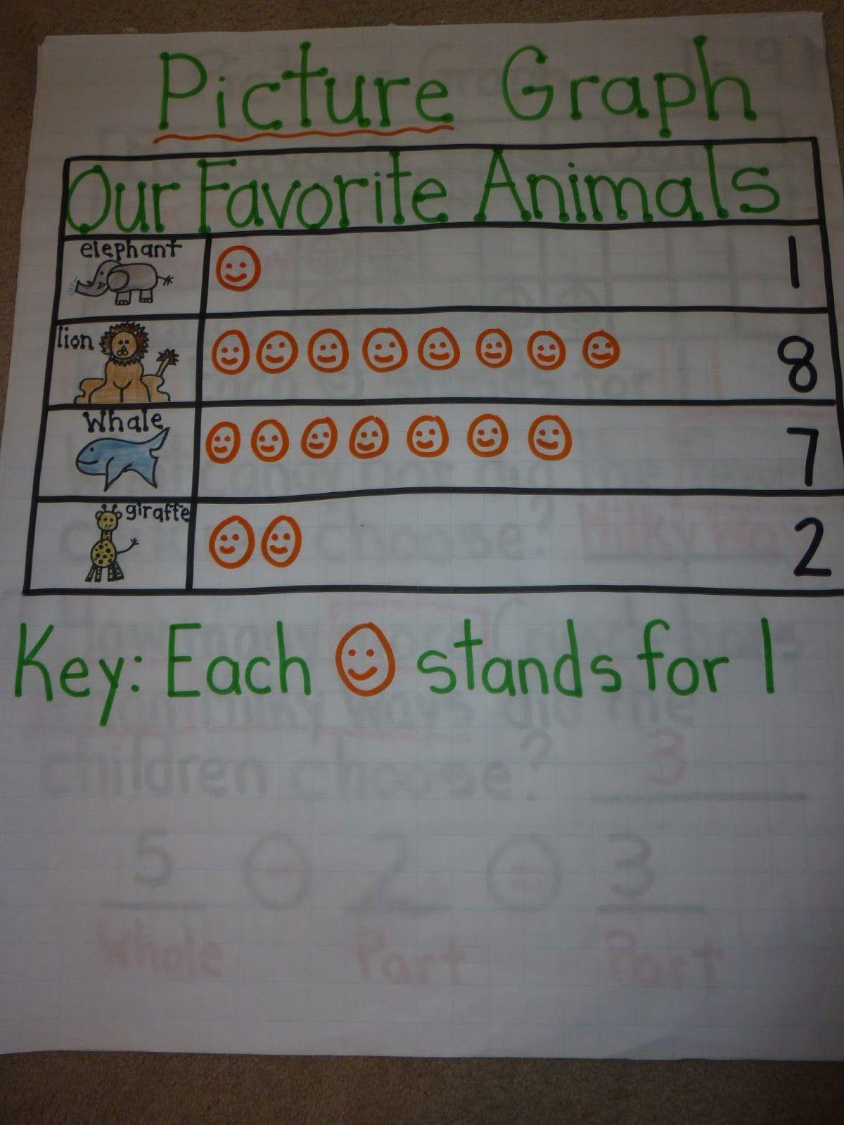 Love 2 Teach Math 2 Md 10 Graphs Anchor Charts Anchor Charts Math Worksheets Graphing First Grade [ 1600 x 1200 Pixel ]