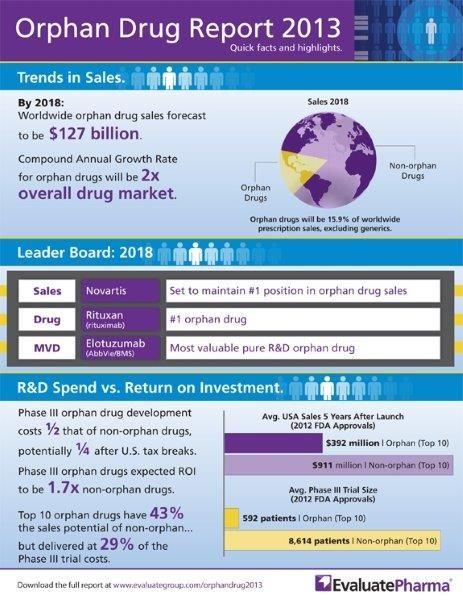 1000+ images about Orphan Drug & Rare Disease Infographics on ...