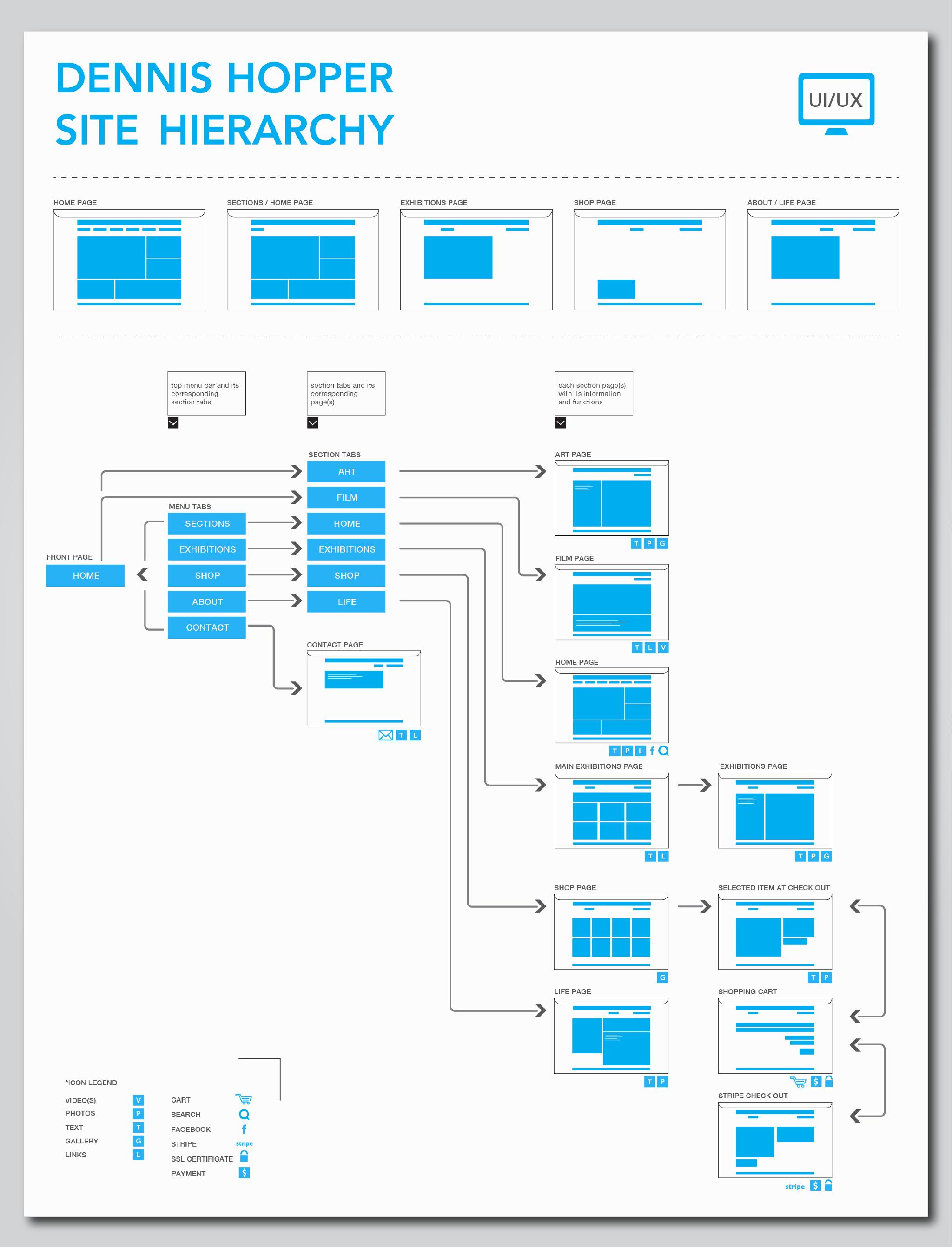 site hierarchy ui ux samiravani work pinterest ui ux