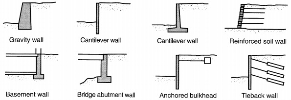 retaining walls types and failure modes on wall types id=74315