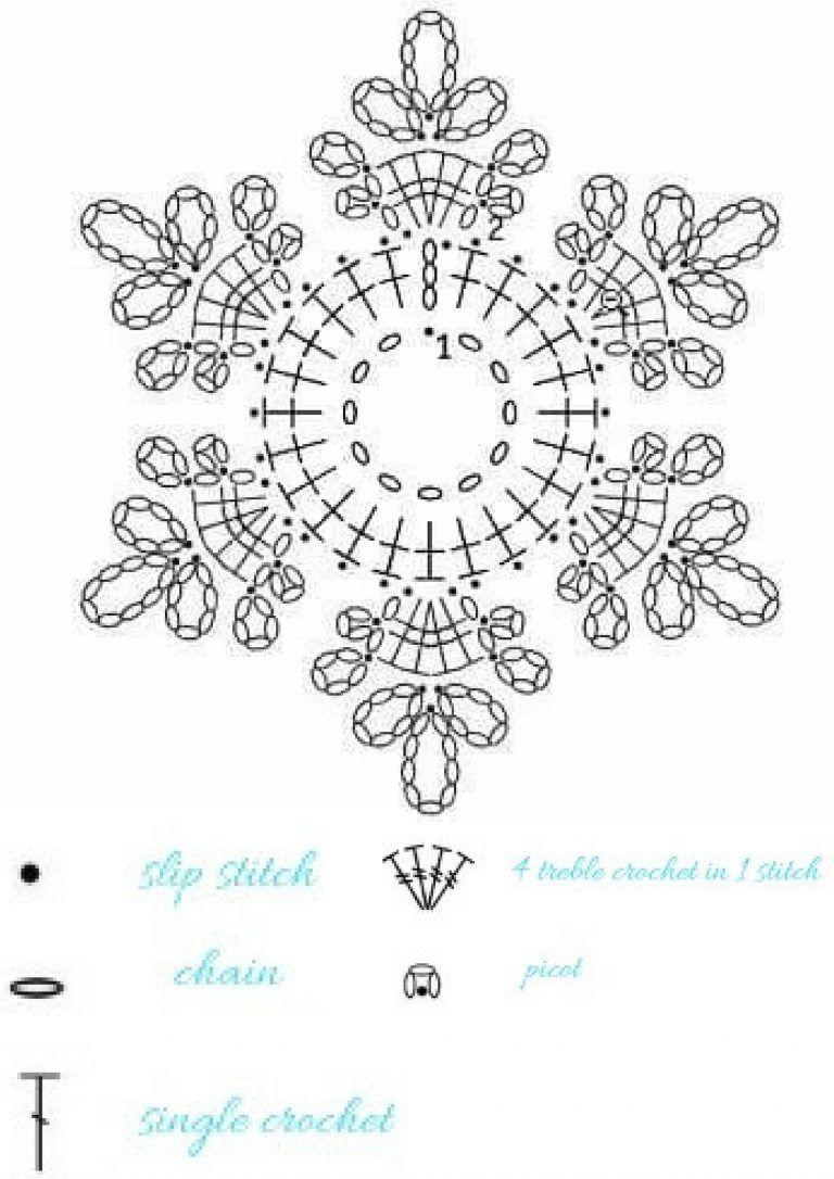 15 modèles de flocons de neige au crochet – modèles gratuits – Turquoise à la vanille   – Fadenhandwerk