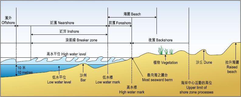 6cbc4abcd8795a3fd0a06ef0165bd94b beach profile buscar con google geomorphology profile, google