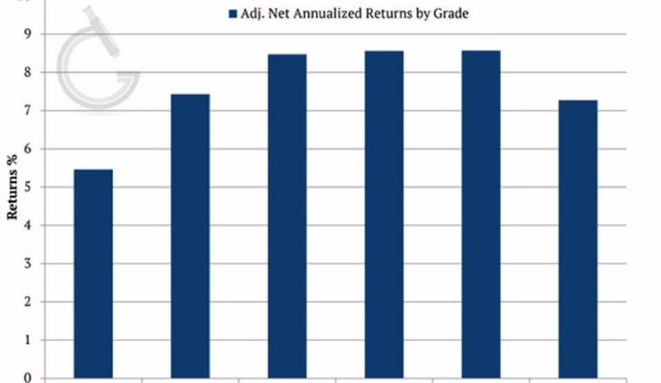 P2p Loan Investing Investment Advisor Funding Circle Investing