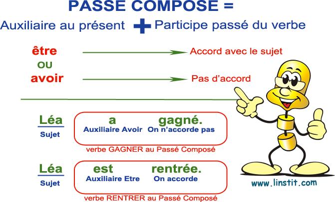 Lecon Le Passe Compose Accord Du Participe Passe Avec Etre L