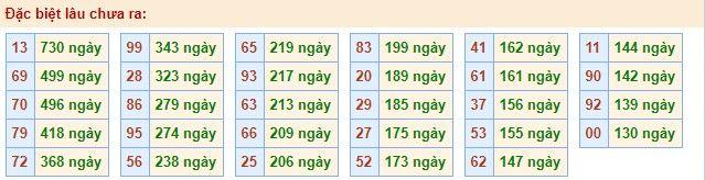 Dự đoán chính xác xổ số MB 31-3-2020