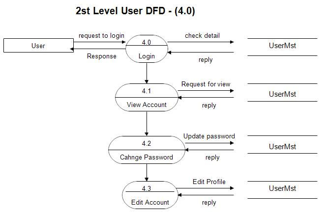 Pin by meera academyy on project uml diagram pinterest diagram dfd diagram for online shopping website ccuart Images