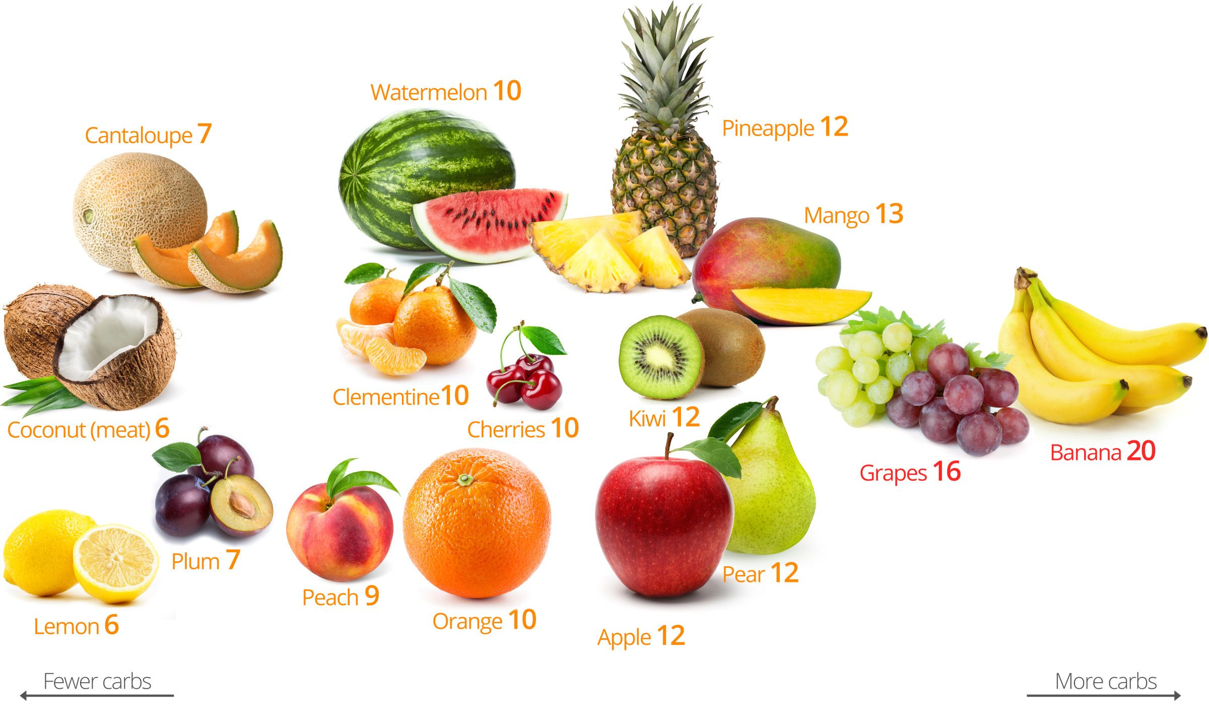 LowCarb Fruits and Berries the Best and the Worst No